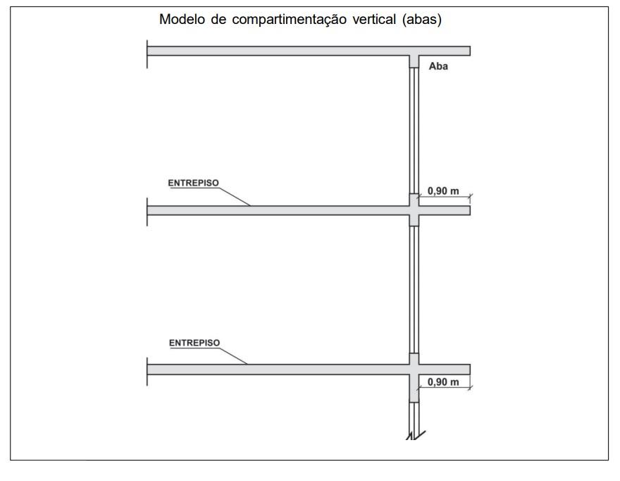 Compartimentação Vertical Abas