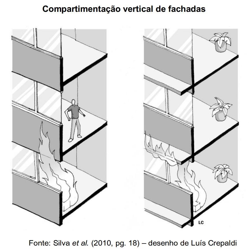 Compartimentação Vertical de Fachadas