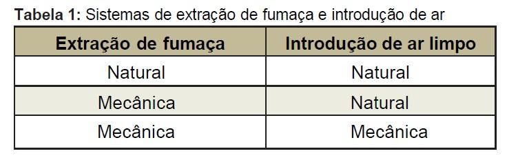 Sistema de extração e introdução de ar