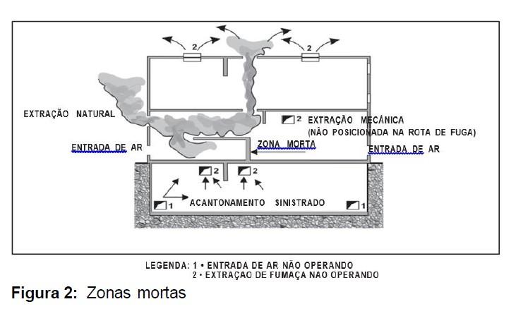 Zonas Mortas